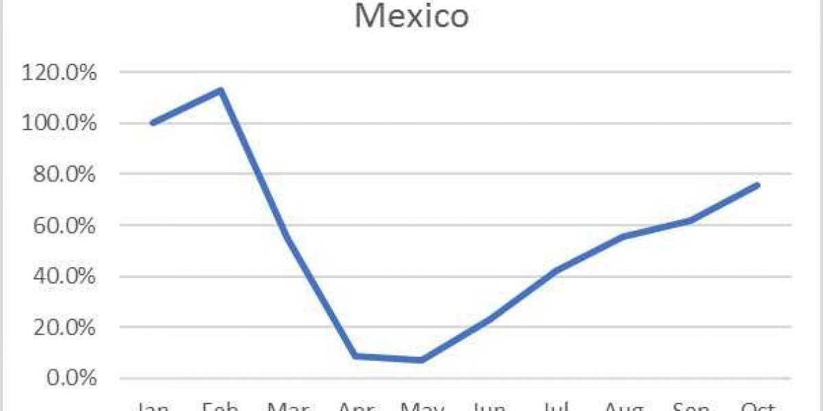 Mexico's hotel industry gain momentum, as per eRevMax report